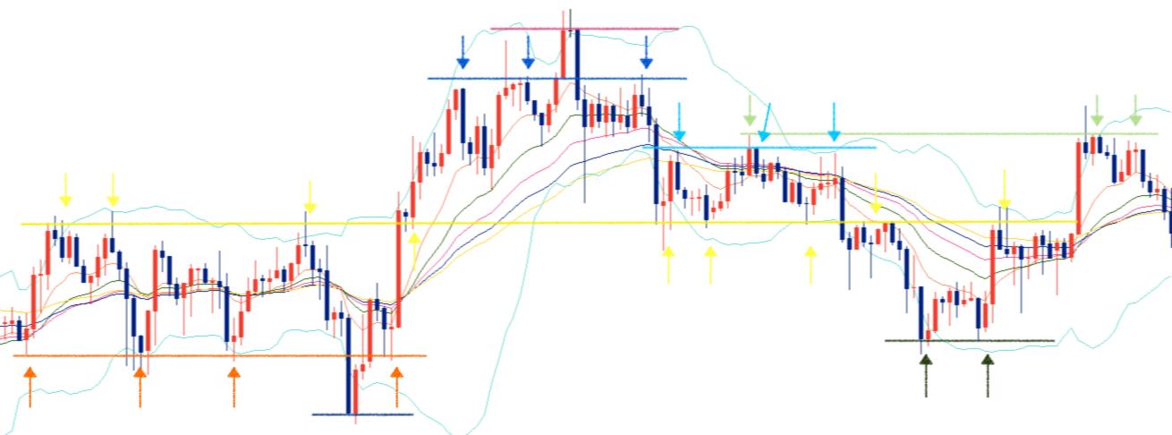 FXでの水平線の正しい引き方(2)
