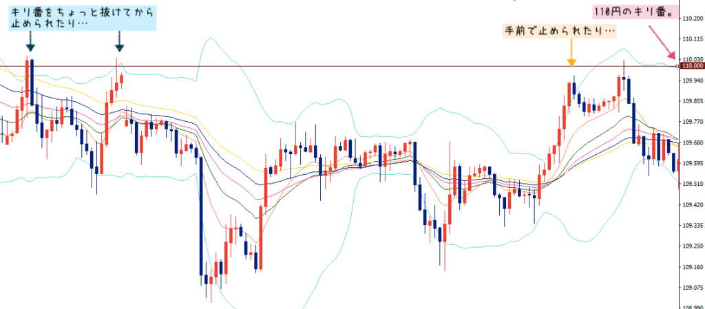 FXの水平線の引き方