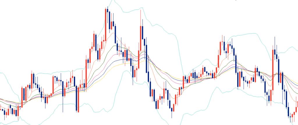 FXのチャート「水平線の正しい引き方」