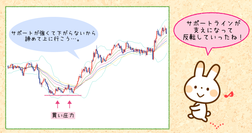 FXの水平線「サポートライン」