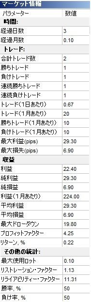 ForexTesterの解説