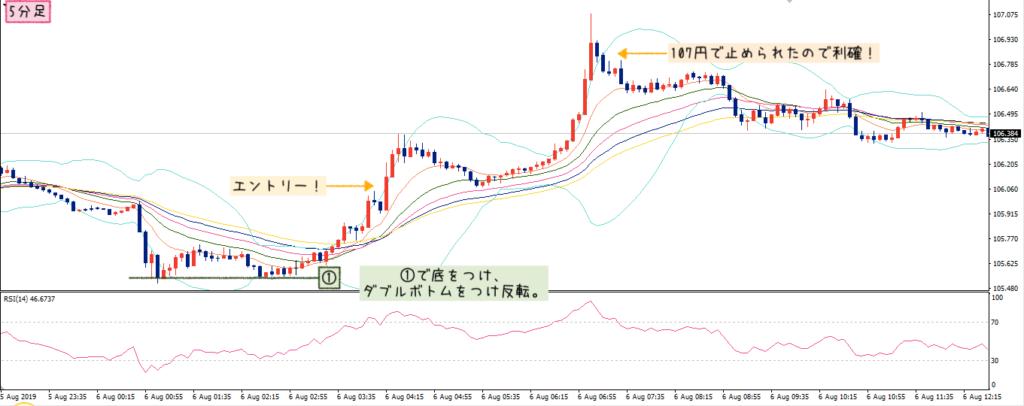 USD/JPYのリアルトレード