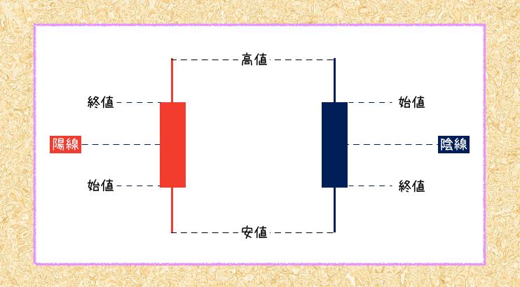 上下の勢いや転換点がわかる! ローソク足の「基礎的な見方」を解説