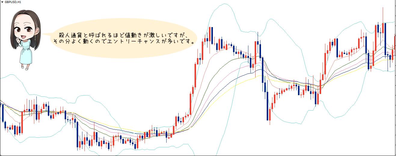 ドル円とユーロドルをマスターしたら!「中級者」におすすめの通貨ペア