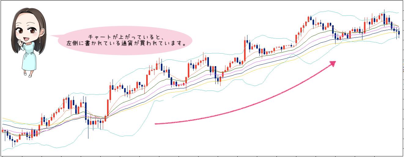 チャートが上がっている時はどちらの通貨ペアが売買されている?