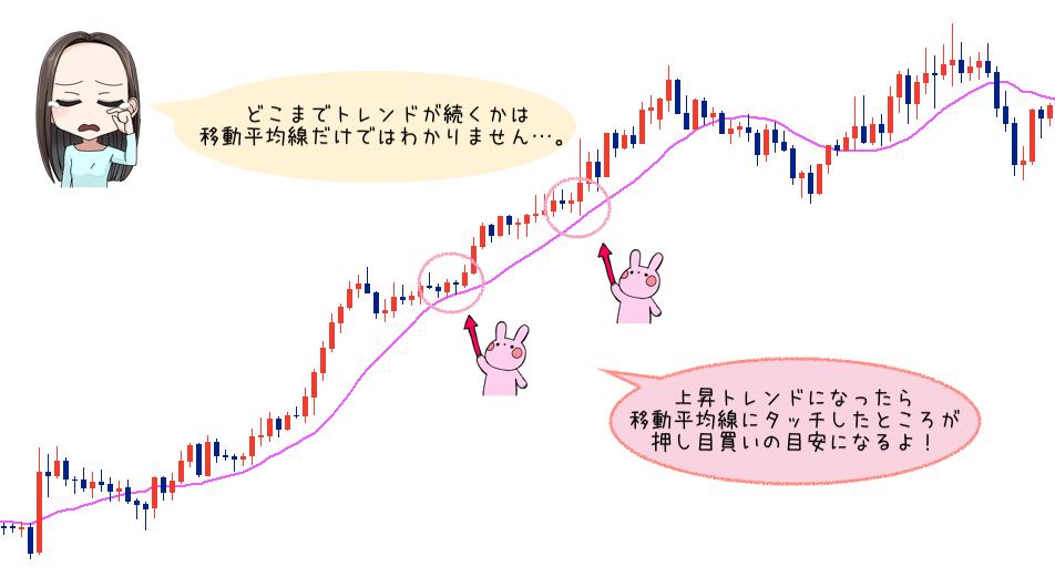 「FXは移動平均線のみでもOK?」→十分に勝てるから大丈夫!